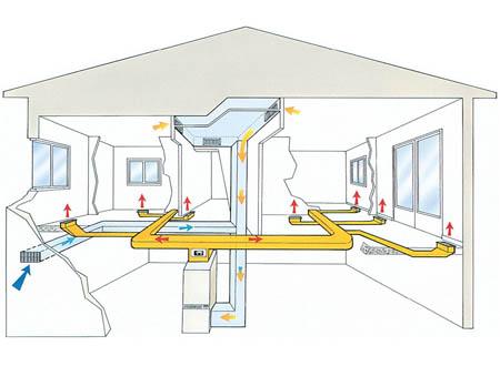 Воздушное отопление дома по канадской методике
